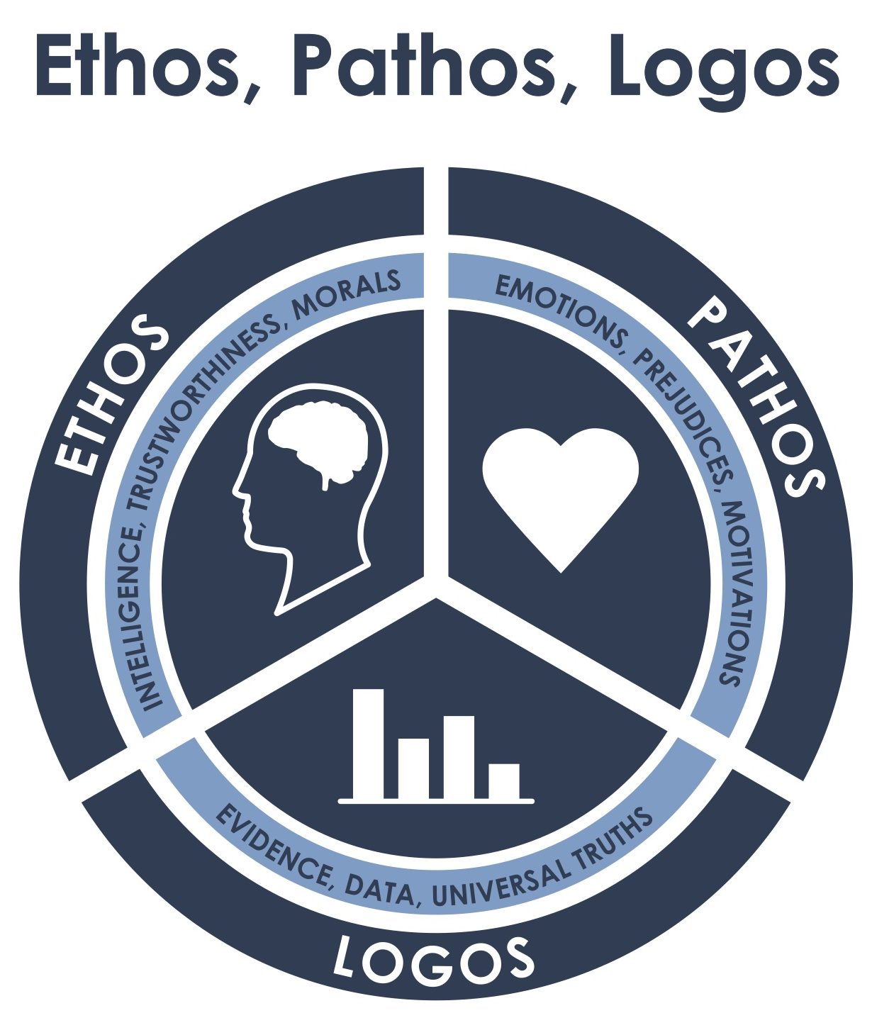 "A circle cut into three equal parts labeled ""ethos, pathos, and logos,"" respectively. Ethos: intelligence, trustworthiness, morals. With a picture of a brain. Pathos: emotions, prejudices, and motivations. With a picture of a heart. Logos: evidence, data, universal truths. With a picture of a bar graph."