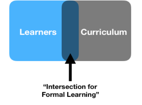 "Venn Diagram overlapping learners with curriculum. That overlapped area is labeled ""Intersection for formal learning."""