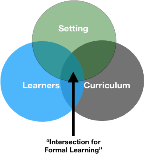 "Three-way Venn Diagram overlapping learners with curriculum and setting. That overlapped area is labeled ""Intersection for formal learning."""