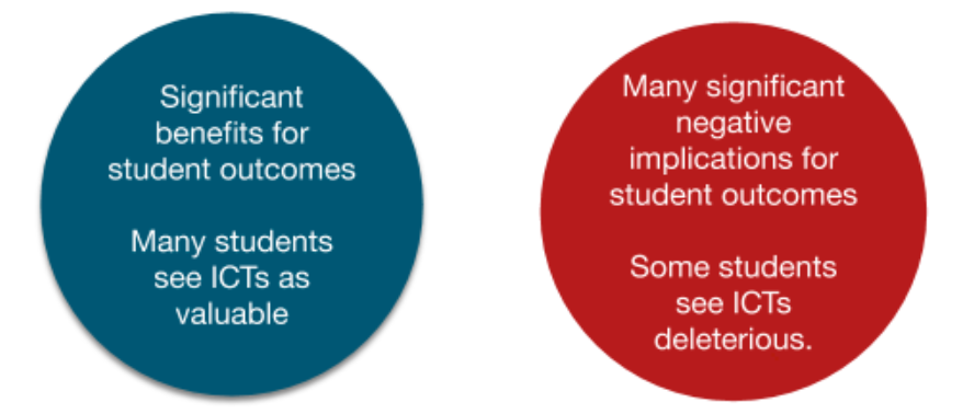 Significant benefits for student outcomes; many students see ICTs as valuable. vs. Many significant negative implications for studnent outcomes; some students see ICTs as deletrious.