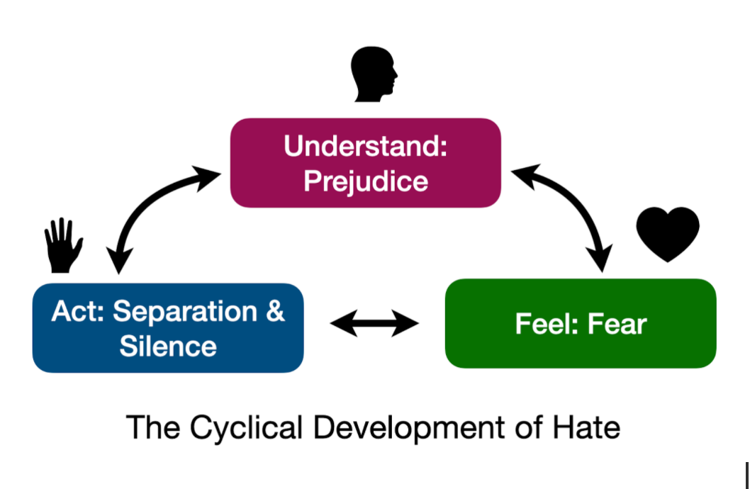 Understand: Prejudice. Feel: fear. Act: Separation & Silence. In cycle, represented by head, heart, hands.