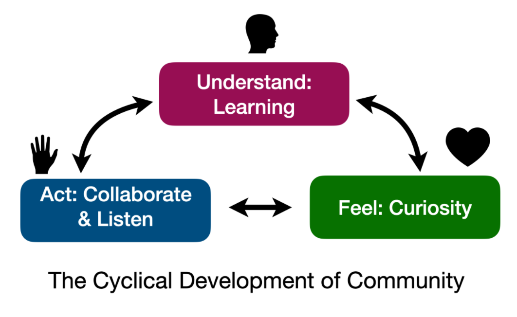 Understand: LEarning, Feel: Curiosity, Act: Collaborate & Listen - The cyclical Development of Community.